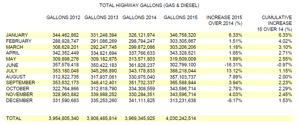 MO Motor Monthly Highway Report - Gallons and Collections 2015