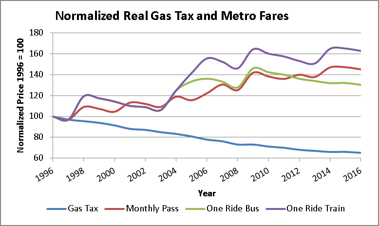 Normalized Gas Tax and Metro Fares 2016